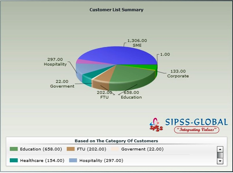 SIPSS-GLOBAL Customer Population Summary