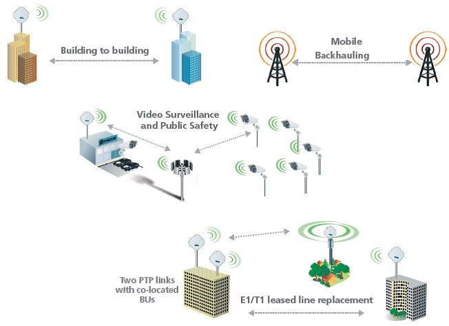 WiFi Solutions | Integrating Values